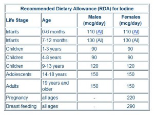 Foods to Eat for Iodine Sources - simplenutritiontips.com